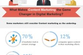 Is Content Marketing a game changer in Digital Marketing?