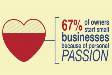 #SmallBusiness info: Did you know that up to 67% of small business owners started their business because of #passion? Why did you started yours?