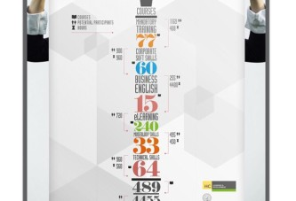 #data visualization #infographics for #learning & #development, Qatar Museums #graphic #design