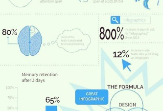 Infographics get you noticed, and guide on building a great one