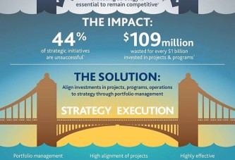 Executing Strategy is Essential to Keep Organizations Competitive