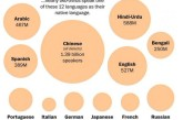 #Languages Of the 7.2billion people on Earth ….. Nearly two-thirds speak one of these 12 languages as their native language