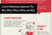 What Is Content Marketing? An Explanation in 5 INFOGRAPHICS