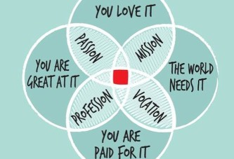 Map your Purpose! [#Infographic]