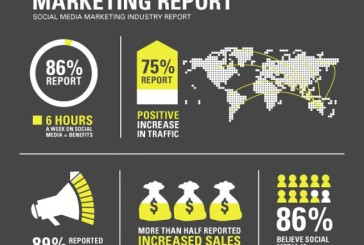 Social Media & Marketing Report