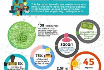 A very interesting #INFOGRAPHICS of #MyDubai labourers #RAMADAN