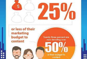 How Marketers Value Content Marketing?