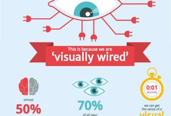 Why an infographic can be more effective to take in information?