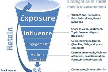 5 Categories of Social Media Measurement