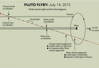 Pluto Flyby: July 14, 2015
