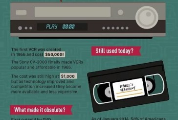 Who remembers the VCR?