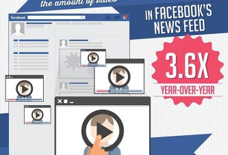 Video Use in Facebook Last Year