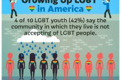 Growing up LGBT in America