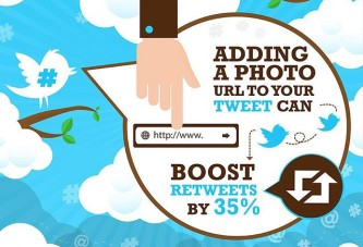 Adding a photo URL to your tweet can boost retweets by 35%
