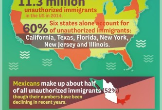 Unauthorized immigrants in US