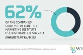 Infographics: Are They Still Effective?