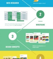 The Guide to Effective Infographics